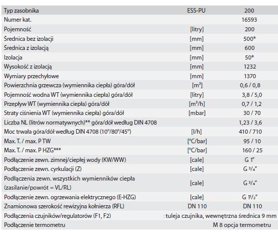Dane techniczne bojlera solarnego Huch EnTec ESS PU 200l