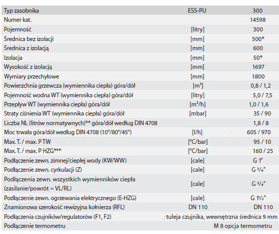 Dane techniczne bojlera solarnego Huch EnTec ESS PU 300l