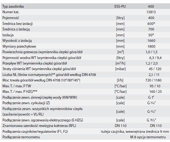 Dane techniczne bojlera solarnego Huch EnTec ESS PU 400l