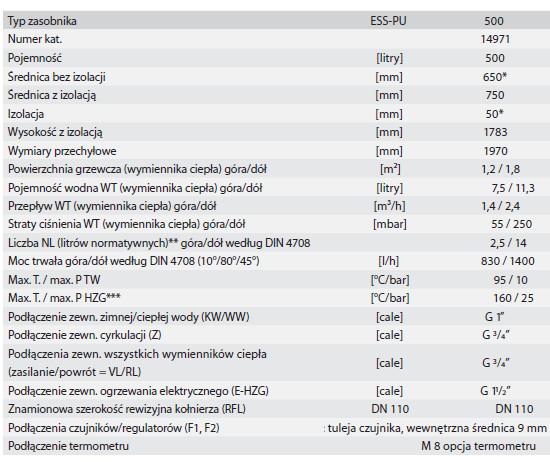 Dane techniczne bojlera solarnego Huch EnTec ESS PU 500l