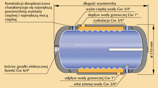 Przekrój bojlera dwupłaszczowego Kospel