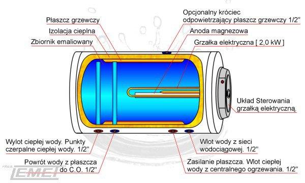 Przekrój bojlera dwupłaszczowego w obudowie Lemet